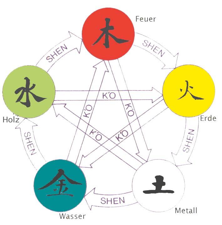5 elementen yoga